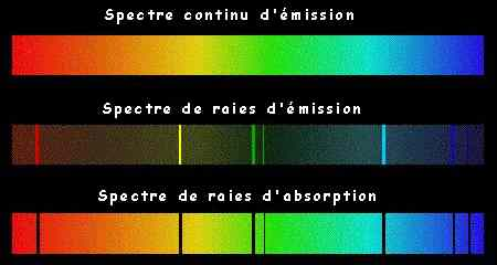spectre d emission et d absorption